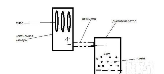 Дымогенератор без компрессора своими руками