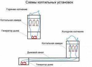 Схема коптильной установки