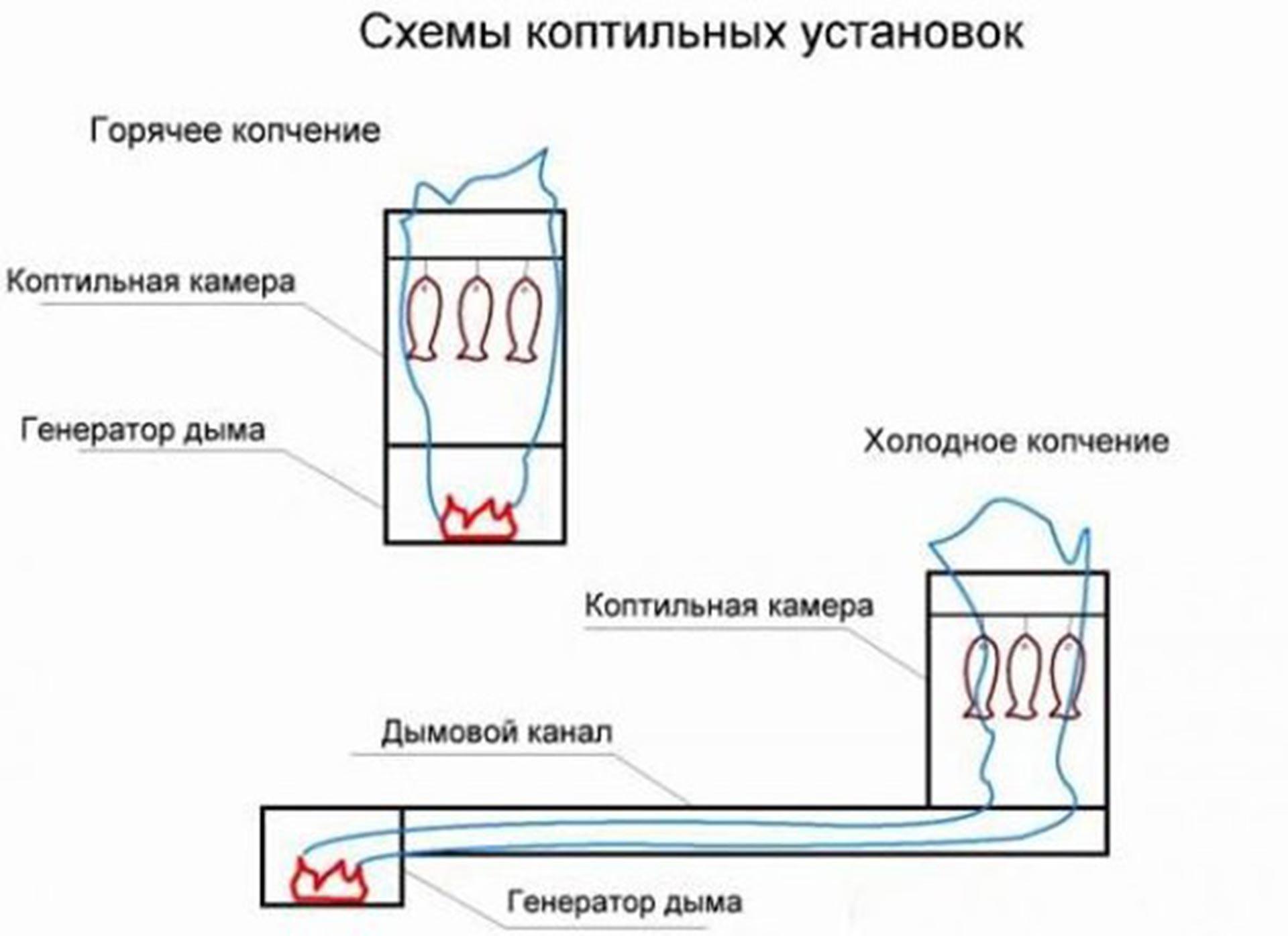 Коптильни холодного копчения своими руками чертежи размеры