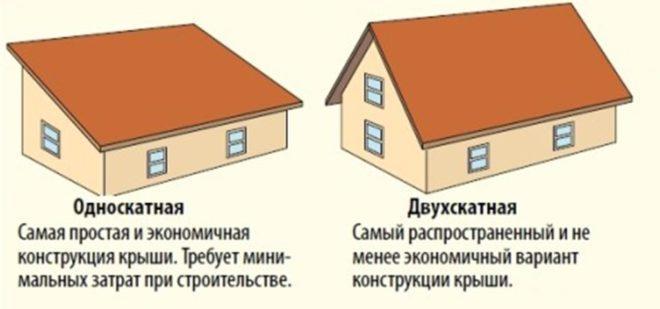 Подходящие крыши