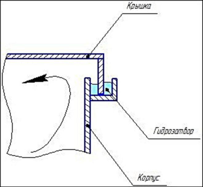Принцип гидрозатвора