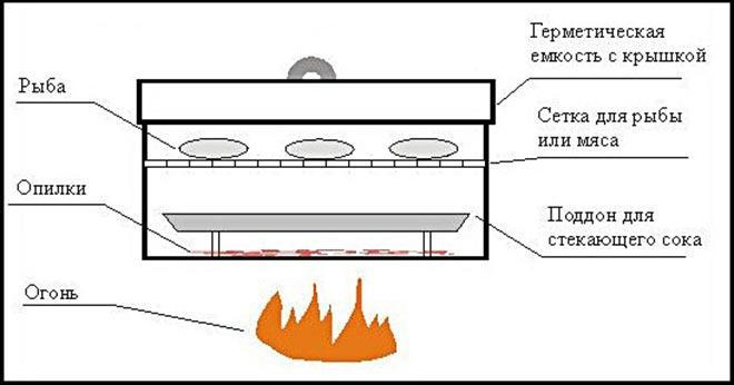 Принцип коптильни с гидрозатвором