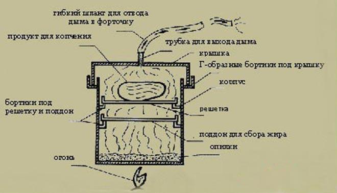 Схема домашней мини коптильни для кухни