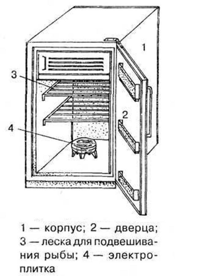Коптилка из холодильника своими руками для холодного копчения 44