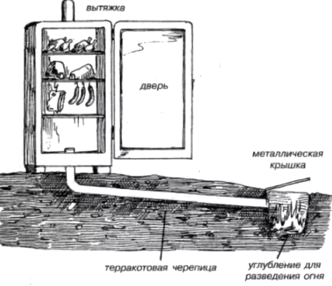 Схема установки коптильни из холодильника