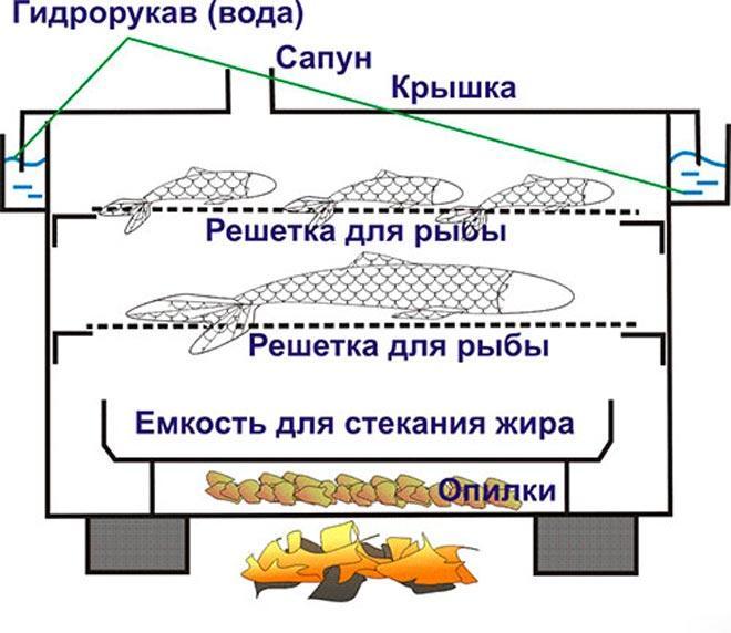 Устройство переносной коптильни
