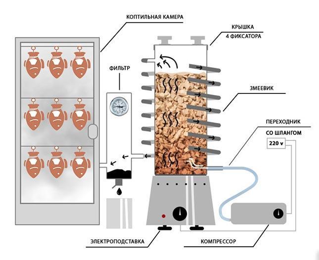 Дымогенератор ханхи