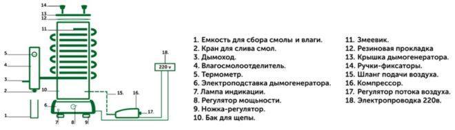 Комплектация генератора «Дымка»