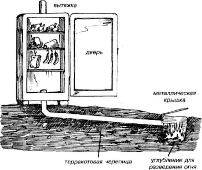 Схема коптильни из холодильника