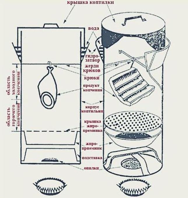 Устройство вертикальной коптильни