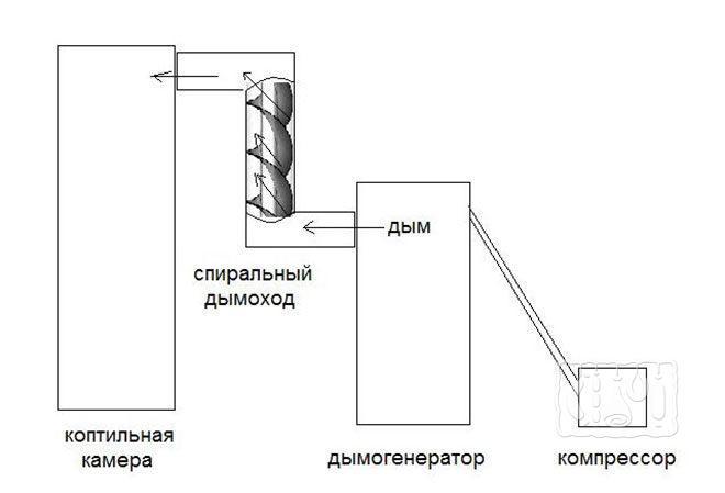 Дымогенератор холодного копчения спиралевидный