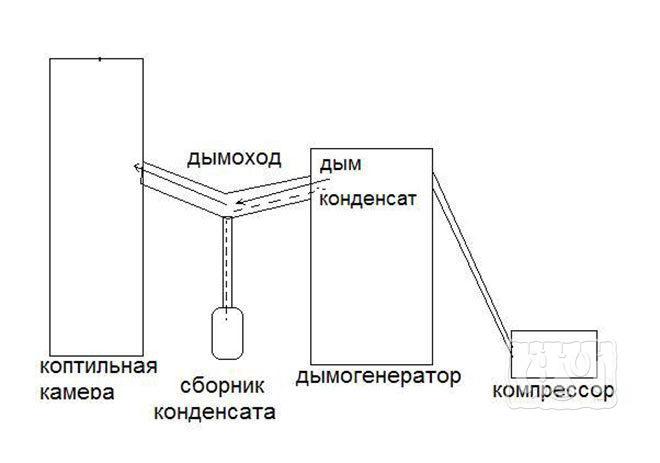 Дымогенератор с конденсатосборником