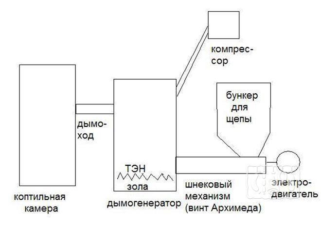 Электрический дымогенератор для холодного копчения