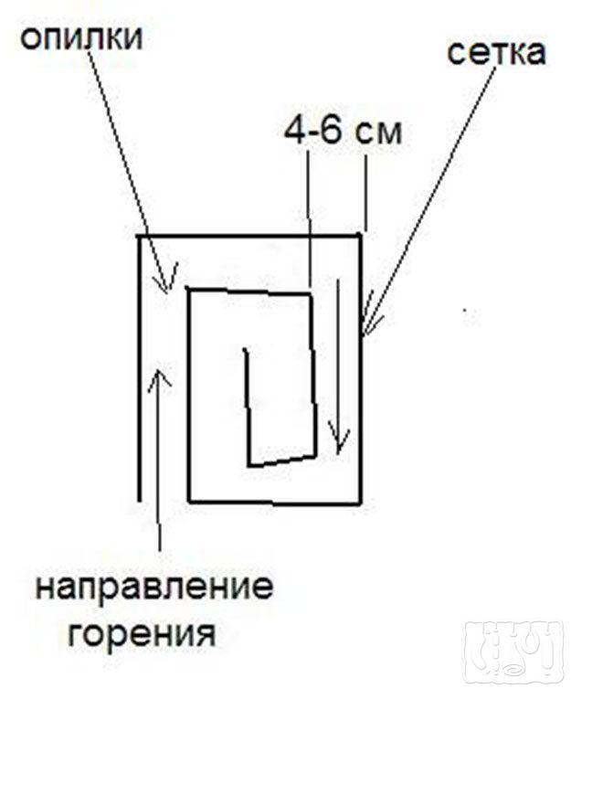 Пассивный лабиринтный дымогенератор для холодного копчения