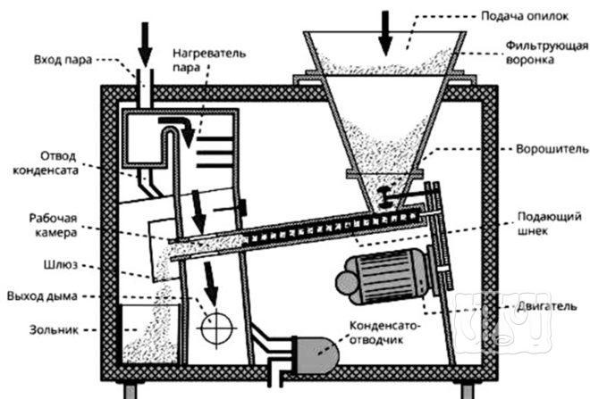 Промышленный дымогенератор для холодного копчения