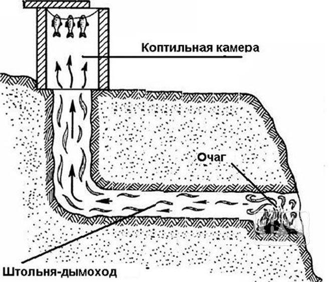 Схема установки с очагом и дымоходом в земле
