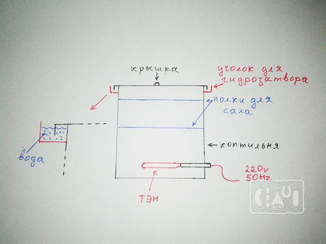 Электрическая коптильня для сала