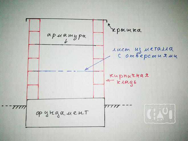 схема коптильни для сала из кирпича