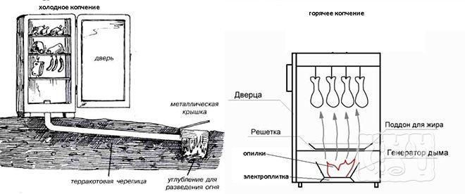 Камера для копчения из холодильника