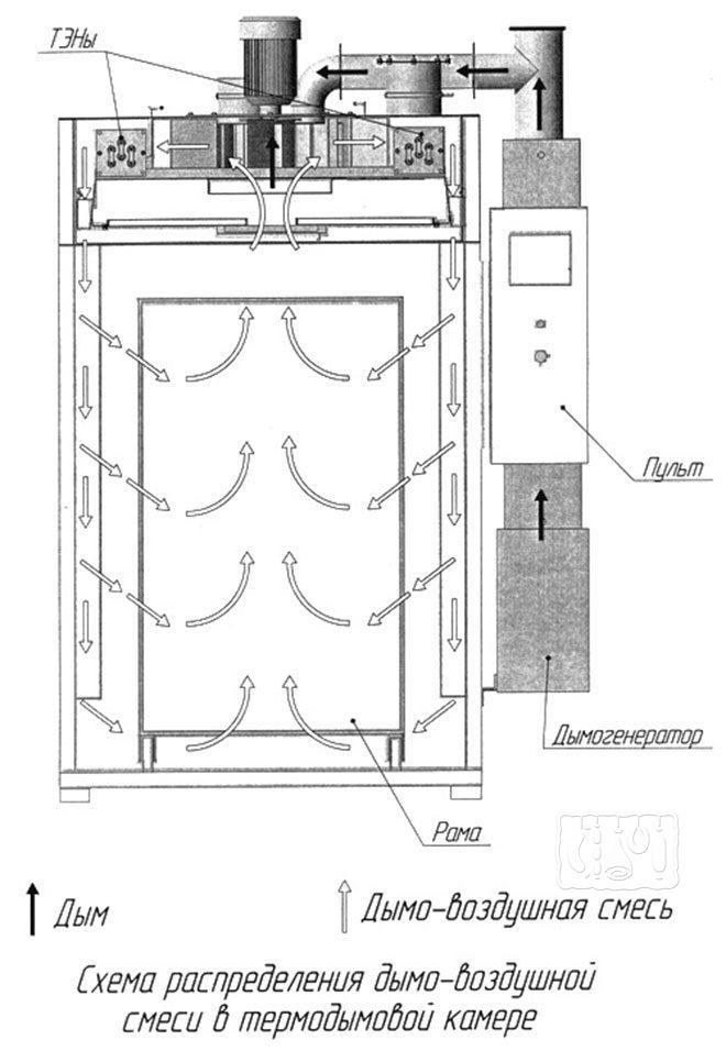Термокамера для копчения