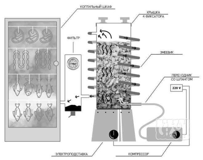 Как сделать электрокоптильню холодного копчения