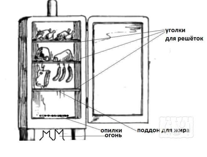 Компоненты коптильни горячего копчения из холодильника