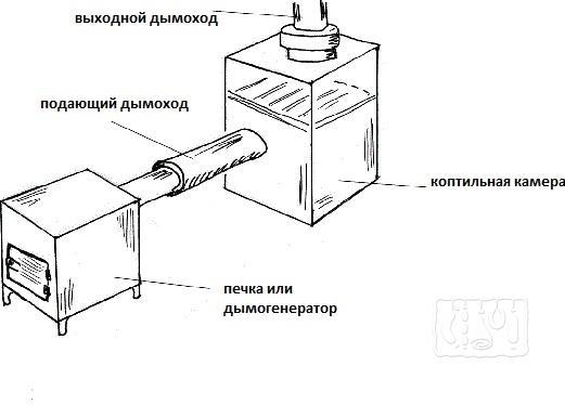 Как сделать коптильню полугорячего копчения