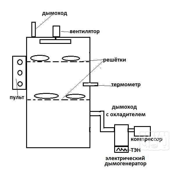 Коптильный шкаф для копчения с электричеством