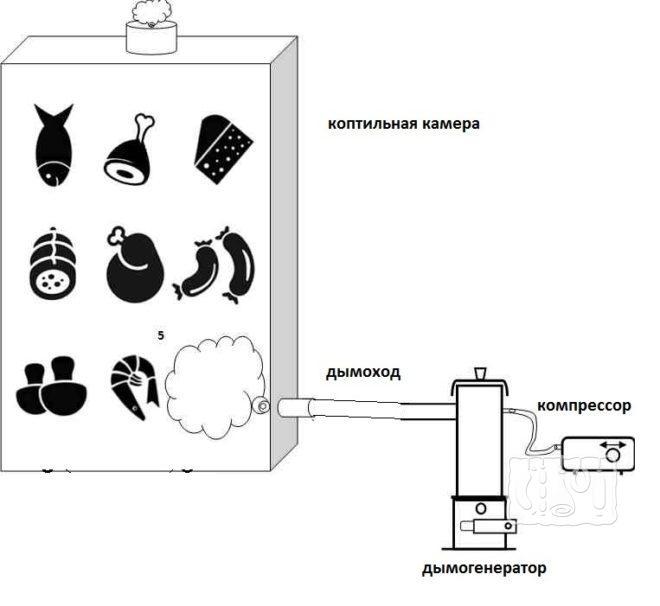 Как сделать коптильный шкаф с дымогенератором