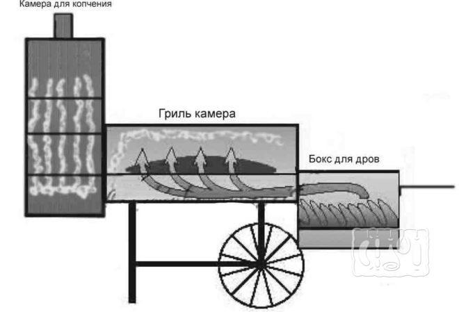Как работает Металлическая гриль-коптильня