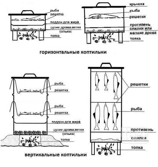 Как сделать горизонтальную коптильню