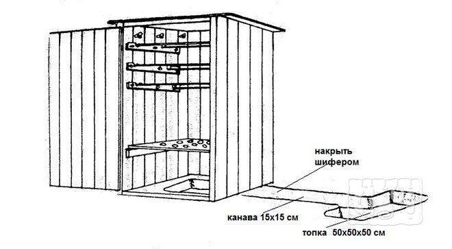 Деревянная коптильня холодного копчения с дымогенератором в земле (схема)