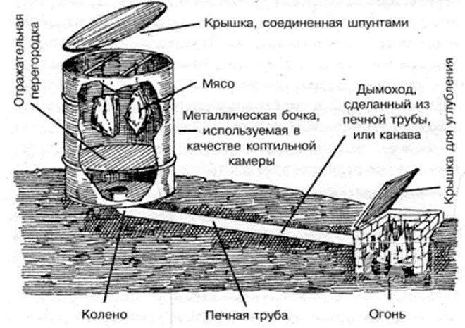 Коптилка холодного копчения (схема)