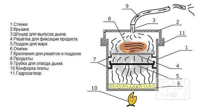 Коптильня для плиты с гидрозатвором (схема)