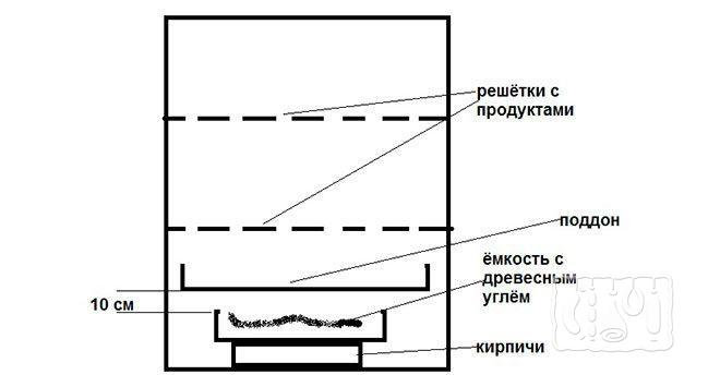 Коптильня горячего копчения из дерева (схема)