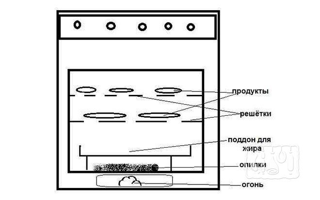 Схема коптилки горячего копчения из газовой плиты
