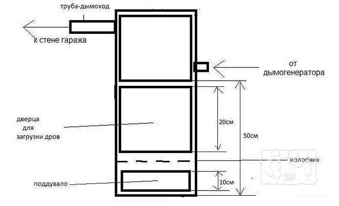 Коптильня холодного и горячего копчения из кирпича для гаража (схема)