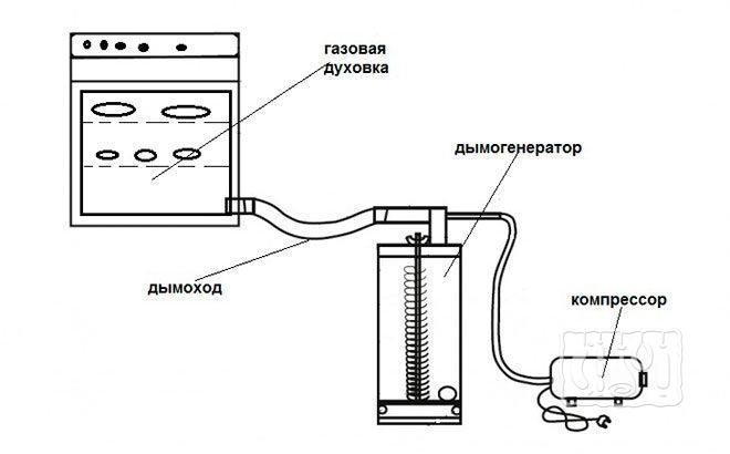 холодного копчения из газовой плиты (схема)