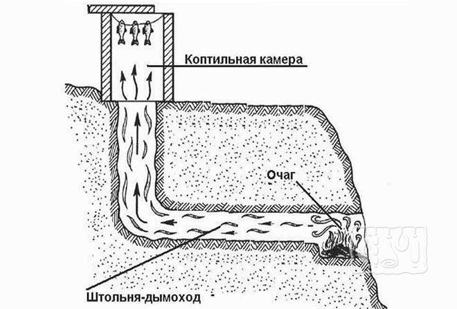 Коптильня холодного копчения из кирпича (схема)