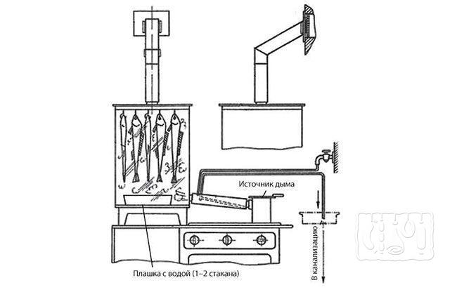 Коптильня холодного копчения на газу (схема)