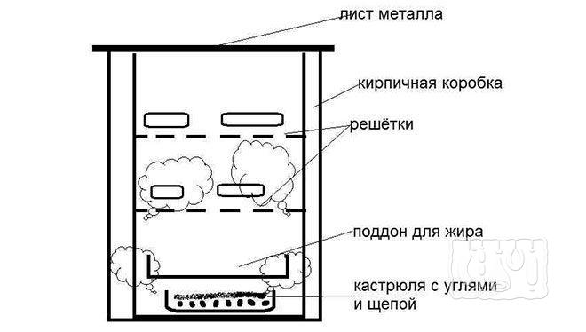 Коптильня из кирпича горячего копчения (схема)