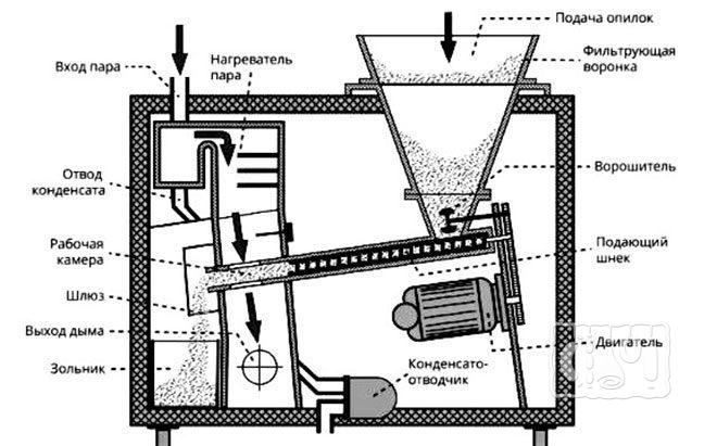 Схема работы промышленной электрической коптилки