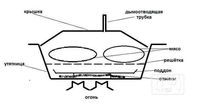 Маленькая коптильня на газовую плиту (схема)