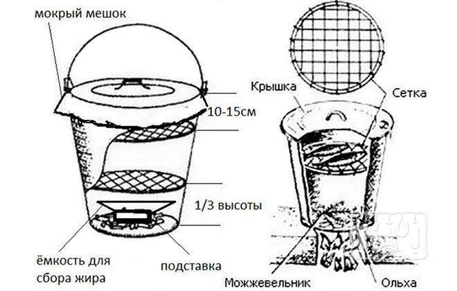 Маленькая коптильня горячего копчения (схема)