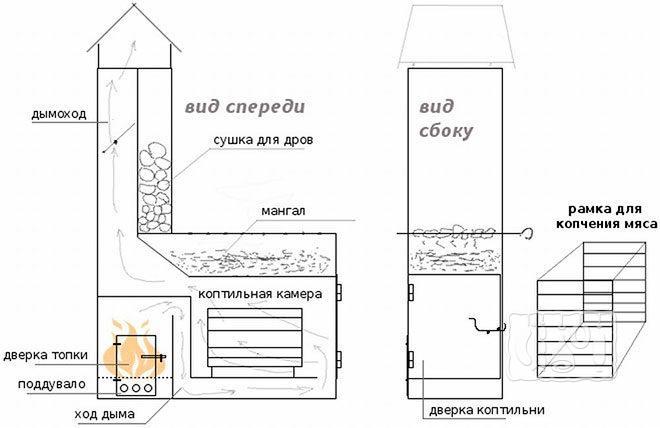 Мангал с коптильней из кирпича - вид спереди и сбоку