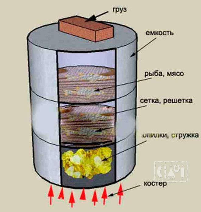 Схема металлической коптильни горячего копчения