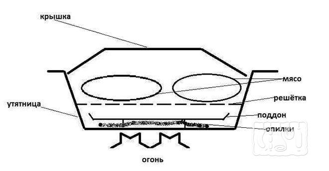 Схема миникоптильни горячего копчения