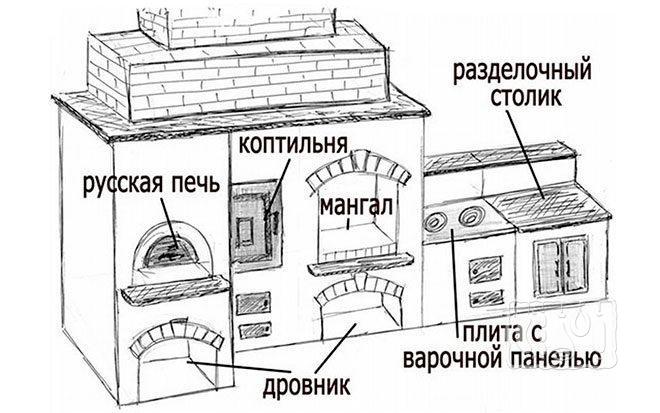 Печь-коптильня (рисунок)
