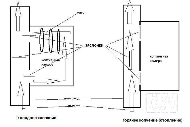 Печь для холодного копчения на естественной тяге (схема)
