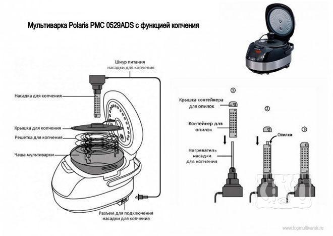 Как устроена Polaris PMC-0529ADS